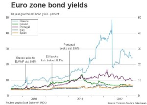 Eurozone Bond Yeilds
