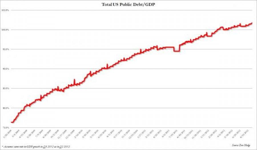 US Debt GDP_0