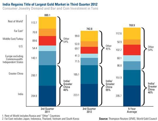 India Gold Market
