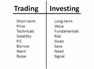 A Brief Note on the Difference Between Trading and Investing