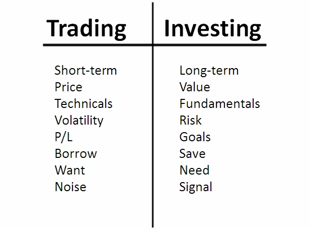 What is the difference between investing in the stock market and futures and options trading