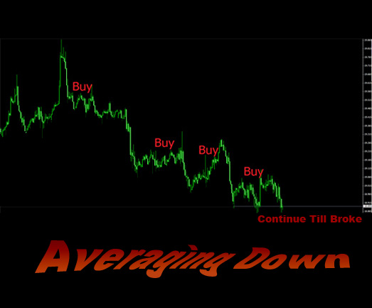 Averaging Down: Biggest Lie in Investing – Don't Fall for It