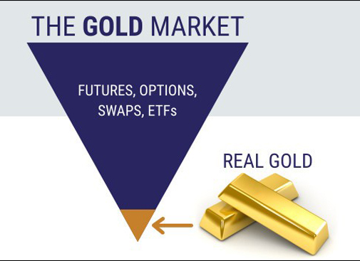 The Cost of Physical Gold vs. Gold Futures