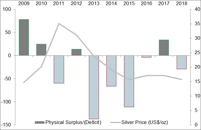 fig-1-silver-physical-surplus-deficit