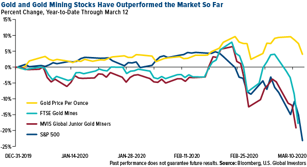 COMM-gold-mining-stocks-outperformed-03132020