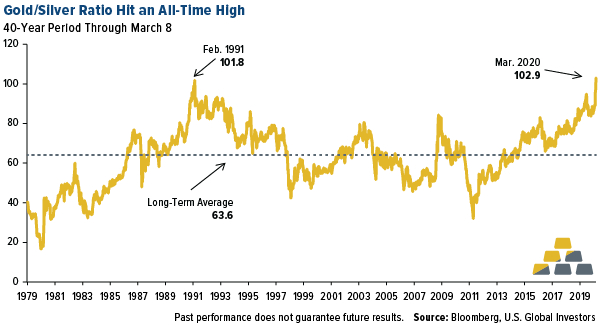 COMM-gold-silver-ratio-hit-an-all-time-high-03132020