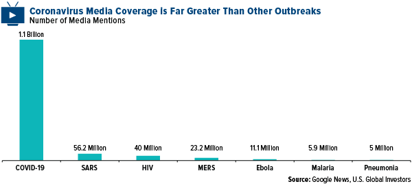 COMM-coronavirus-media-coverage-03132020